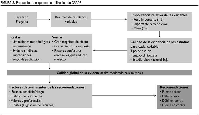 Figura 2: Propuesta de esquema de utilización de GRADE