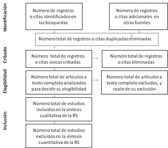 Figura 1. Diagrama de flujo de la información a través de las diferentes fases de una revisión sistemática